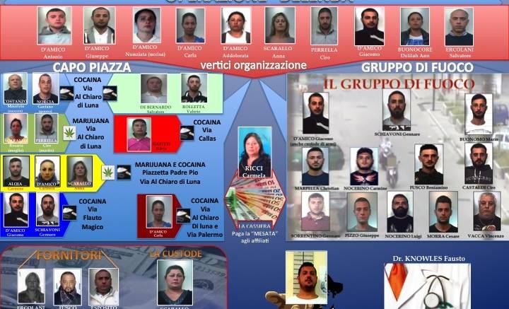 Ponticelli, blitz dei carabinieri: arrestati 8 baby camorristi